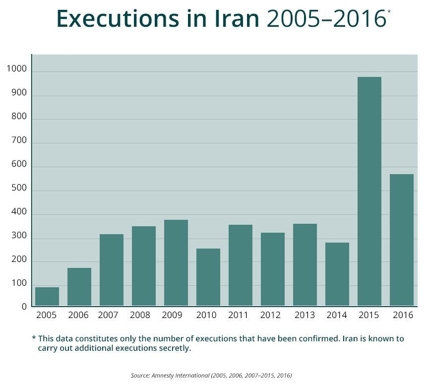 Executions in Iran 2005-2016